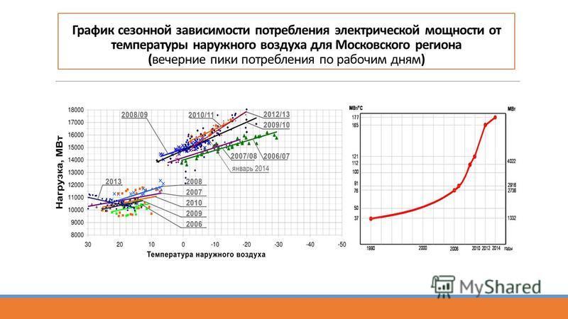 График сезонной зависимости потребления электрической мощности от температуры наружного воздуха для Московского региона (вечерние пики потребления по рабочим дням)