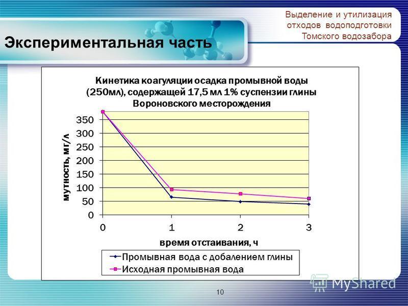 Экспериментальная часть Выделение и утилизация отходов водоподготовки Томского водозабора 10