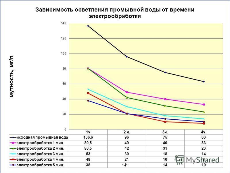 Выделение и утилизация отходов водоподготовки Томского водозабора 14
