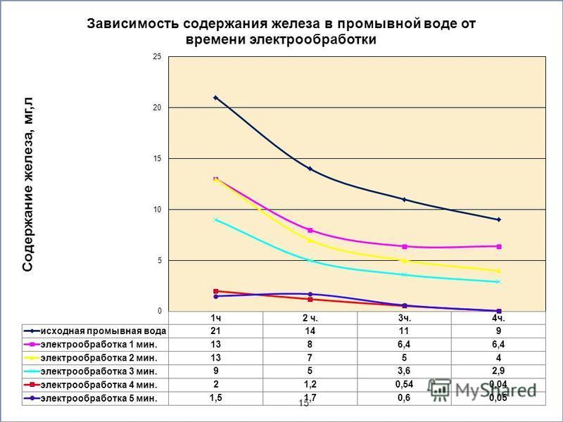 Выделение и утилизация отходов водоподготовки Томского водозабора 15