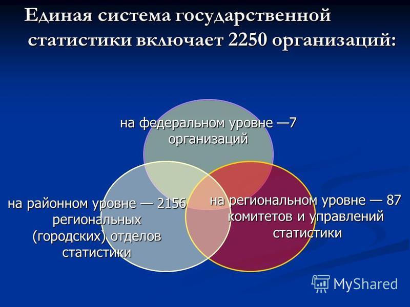 Единая система государственной статистики включает 2250 организаций: Единая система государственной статистики включает 2250 организаций: на федеральном уровне 7 организаций на региональном уровне 87 комитетов и управлений статистики на районном уров
