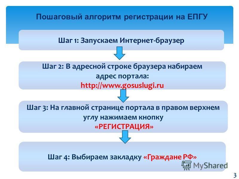 Пошаговый алгоритм регистрации на ЕПГУ Шаг 1: Запускаем Интернет-браузер Шаг 3: На главной странице портала в правом верхнем углу нажимаем кнопку «РЕГИСТРАЦИЯ» Шаг 2: В адресной строке браузера набираем адрес портала: http://www.gosuslugi.ru Шаг 4: В