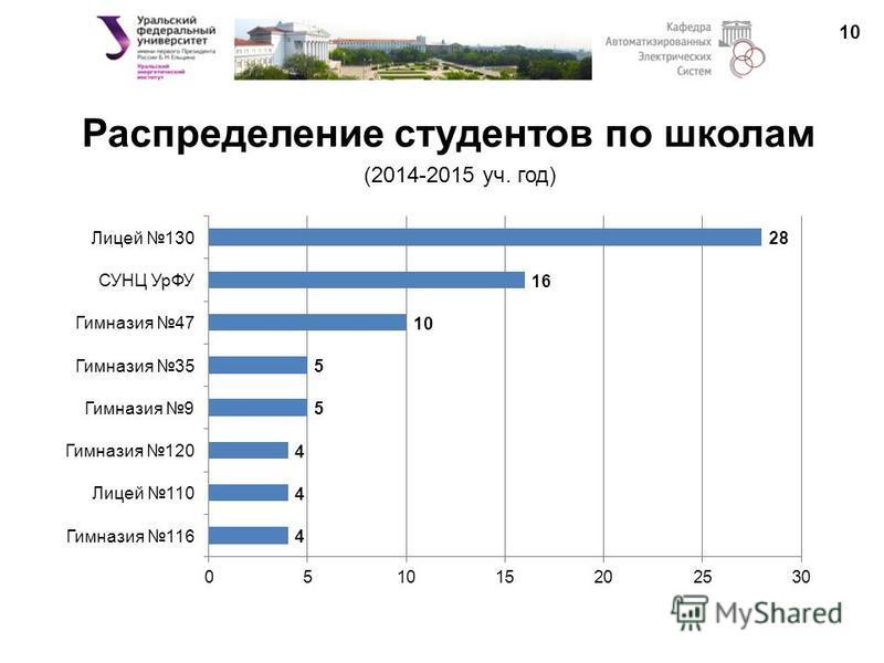 Распределение студентов по школам 10 (2014-2015 уч. год)