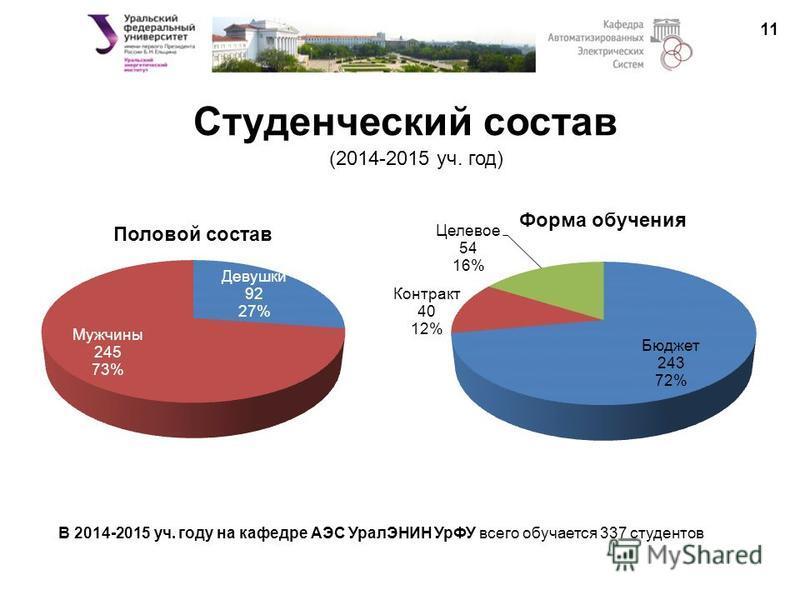 Студенческий состав 11 (2014-2015 уч. год) В 2014-2015 уч. году на кафедре АЭС УралЭНИН УрФУ всего обучается 337 студентов