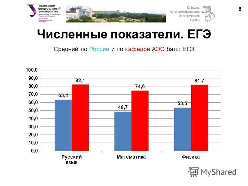 Численные показатели. ЕГЭ 8 8 Средний по России и по кафедре АЭС балл ЕГЭ