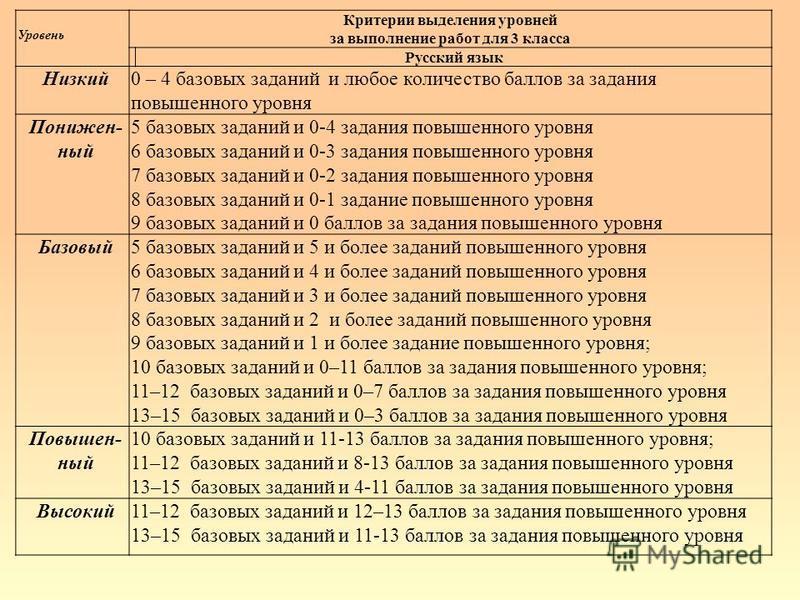 Уровень Критерии выделения уровней за выполнение работ для 3 класса Русский язык Низкий 0 – 4 базовых заданий и любое количество баллов за задания повышенного уровня Понижен- ный 5 базовых заданий и 0-4 задания повышенного уровня 6 базовых заданий и