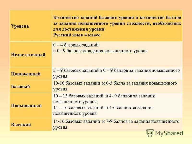 Уровень Количество заданий базового уровня и количество баллов за задания повышенного уровня сложности, необходимых для достижения уровня Русский язык 4 класс Недостаточный 0 – 4 базовых заданий и 0– 9 баллов за задания повышенного уровня Пониженный