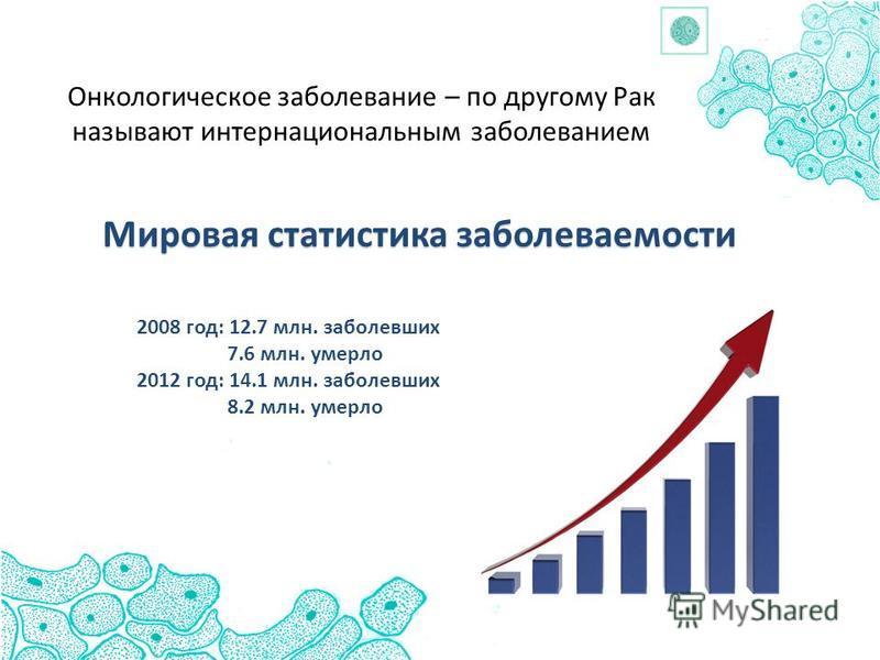 Онкологическое заболевание – по другому Рак называют интернациональным заболеванием Мировая статистика заболеваемости 2008 год: 12.7 млн. заболевших 7.6 млн. умерло 2012 год: 14.1 млн. заболевших 8.2 млн. умерло