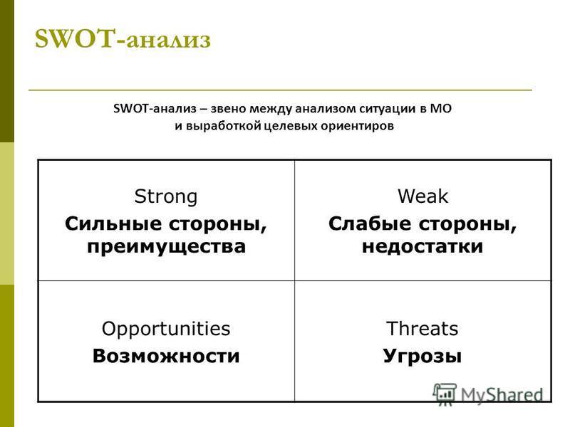 SWOT-анализ Strong Сильные стороны, преимущества Weak Слабые стороны, недостатки Opportunities Возможности Threats Угрозы SWOT-анализ – звено между анализом ситуации в МО и выработкой целевых ориентиров