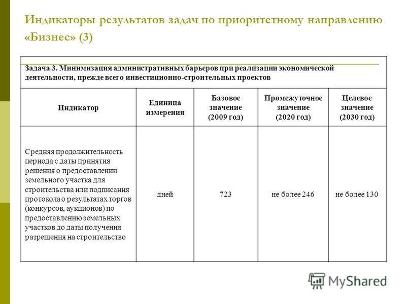 Индикаторы результатов задач по приоритетному направлению «Бизнес» (3) Задача 3. Минимизация административных барьеров при реализации экономической деятельности, прежде всего инвестиционно-строительных проектов Индикатор Единица измерения Базовое зна
