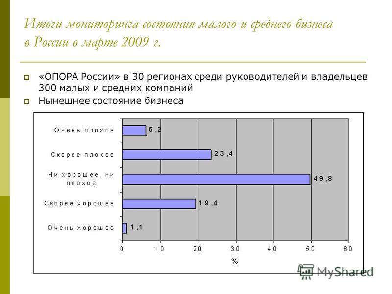 Итоги мониторинга состояния малого и среднего бизнеса в России в марте 2009 г. «ОПОРА России» в 30 регионах среди руководителей и владельцев 300 малых и средних компаний Нынешнее состояние бизнеса