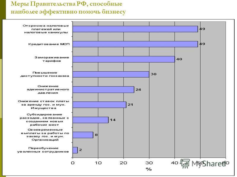 Меры Правительства РФ, способные наиболее эффективно помочь бизнесу
