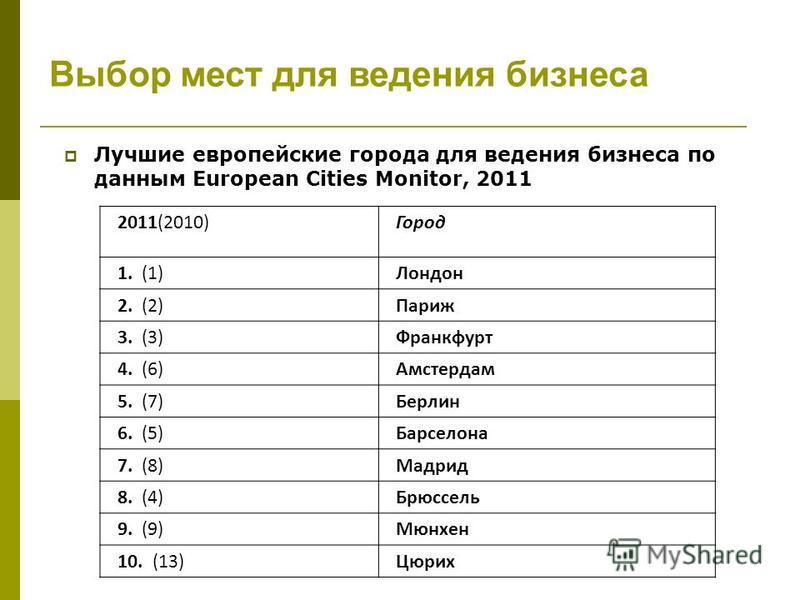 Лучшие европейские города для ведения бизнеса по данным European Cities Monitor, 2011 2011(2010) Город 1. (1) Лондон 2. (2) Париж 3. (3) Франкфурт 4. (6) Амстердам 5. (7) Берлин 6. (5) Барселона 7. (8) Мадрид 8. (4) Брюссель 9. (9) Мюнхен 10. (13) Цю