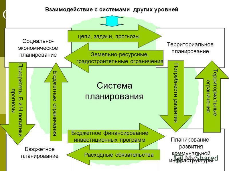 Система планирования Схема 1: Социально- экономическое планирование Территориальное планирование Бюджетное планирование Планирование развития коммунальной инфраструктуры цели, задачи, прогнозы Земельно-ресурсные, градостроительные ограничения Бюджетн