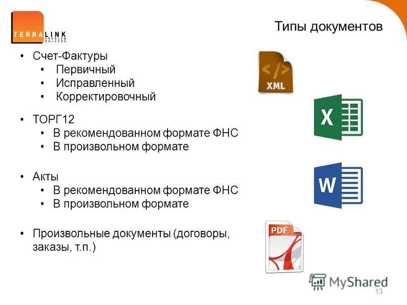 Типы документов 13 Счет-Фактуры Первичный Исправленный Корректировочный ТОРГ12 В рекомендованном формате ФНС В произвольном формате Акты В рекомендованном формате ФНС В произвольном формате Произвольные документы (договоры, заказы, т.п.)