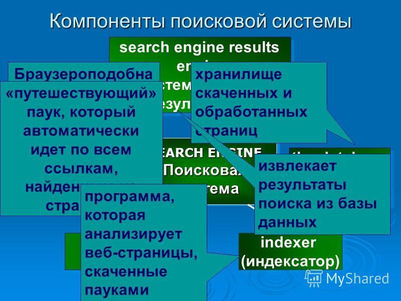 Компоненты поисковой системы SEARCH ENGINE Поисковая система SEARCH ENGINE Поисковая система spider (паук) crawler indexer (индексатор) search engine results engine (система выдачи результатов): the database (база данных) Браузероподобна я программа