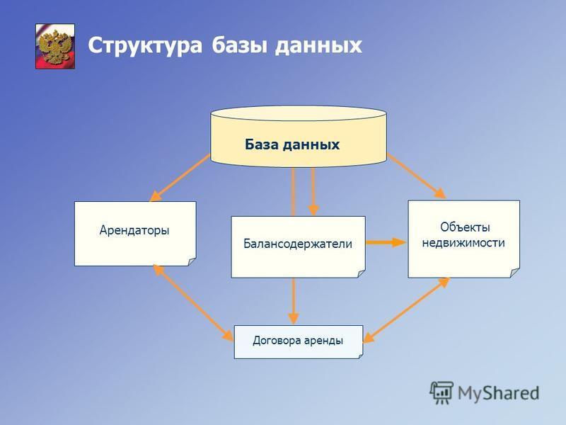 Структура базы данных Арендаторы Объекты недвижимости Договора аренды Балансодержатели База данных