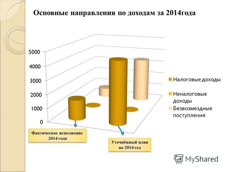 Основные направления по доходам за 2014 года