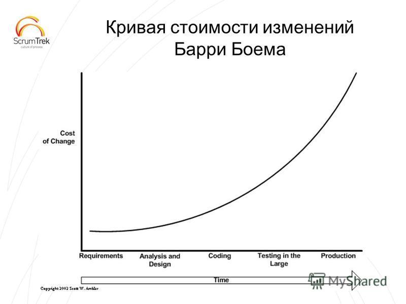 Кривая стоимости изменений Барри Боема