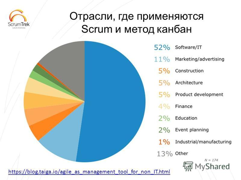 Отрасли, где применяются Scrum и метод канбан https://blog.taiga.io/agile_as_management_tool_for_non_IT.html