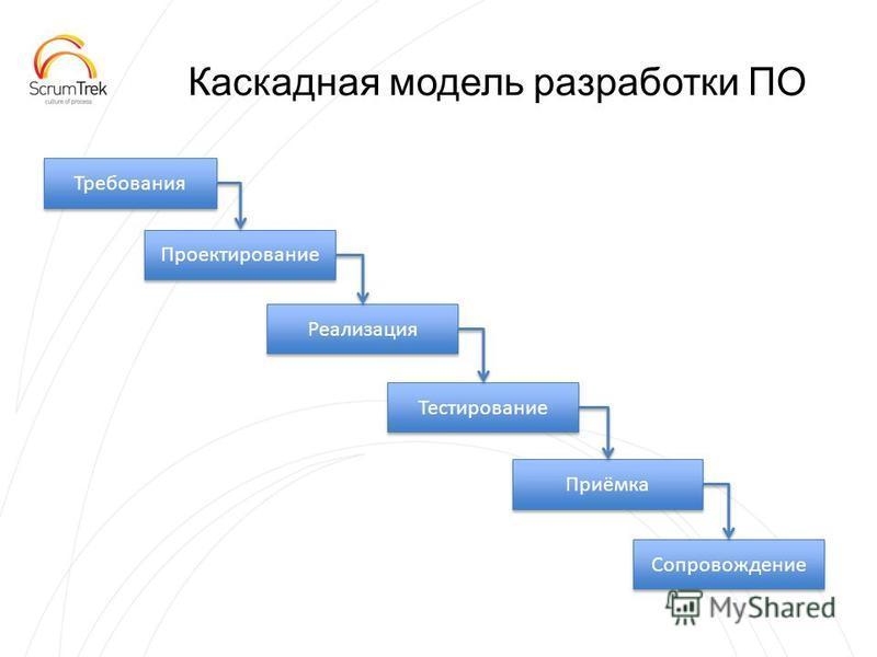 Каскадная модель разработки ПО Требования Проектирование Реализация Тестирование Приёмка Сопровождение