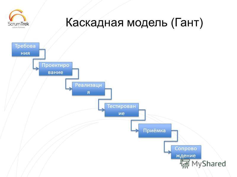 Каскадная модель (Гант) Требова ния Проектиро вание Реализаци я Тестирован ие Приёмка Сопрово ждение