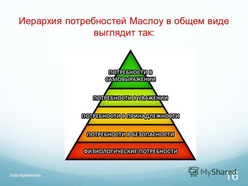 Иерархия потребностей Маслоу в общем виде выглядит так: Julia Kjahrenova 16