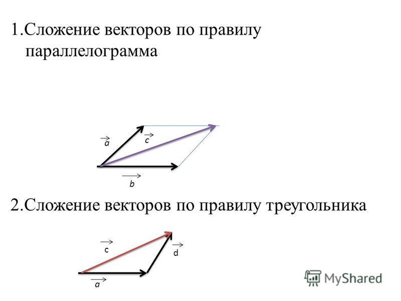 1. Сложение векторов по правилу параллелограмма 2. Сложение векторов по правилу треугольника а b c а d c
