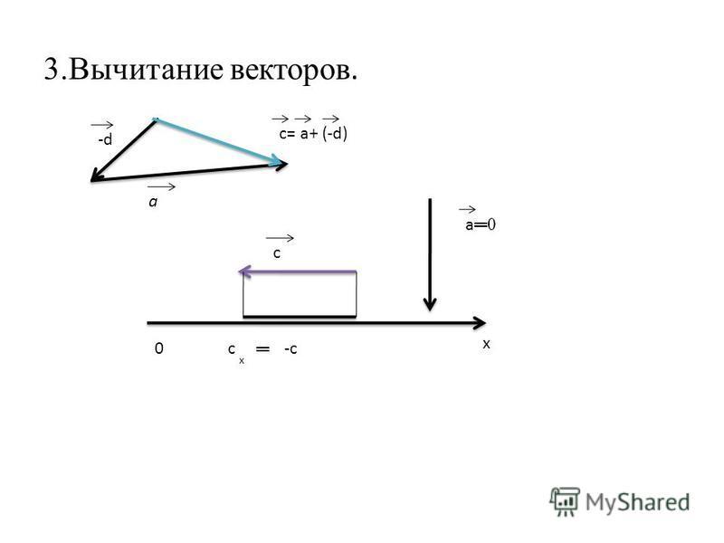 3. Вычитание векторов. -d-d а с= а+ (-d) c х 0 х -cс а 0 а 0
