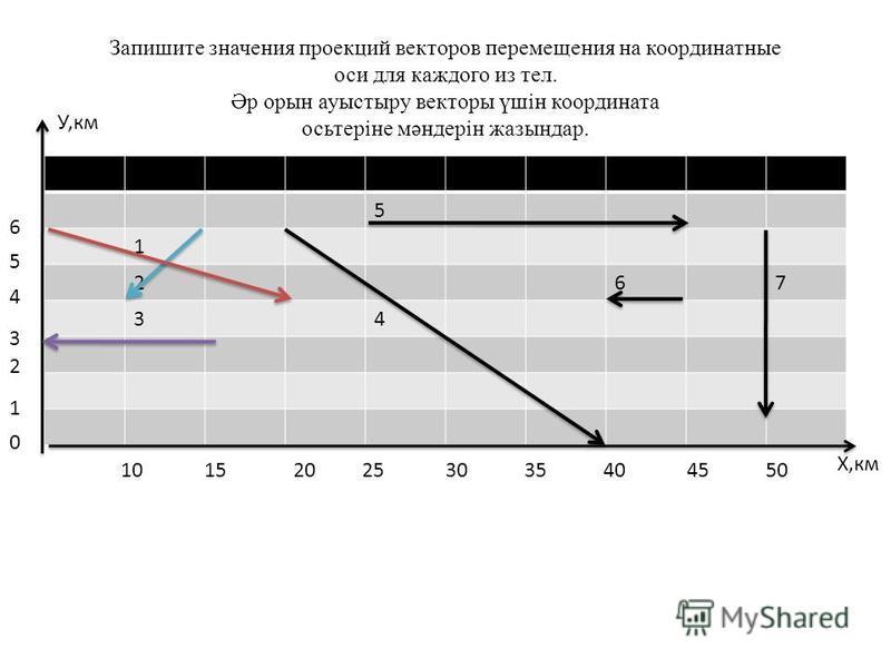 Запишите значения проекций векторов перемещения на координатные оси для каждого из тел. Әр орын ауыстыру векторы үшін координата осьтеріне мәндерін жазыңдар. 5 1 267 34 0 1 2 3 4 5 6 10 15 20 25 30 35 40 45 50 Х,км У,км