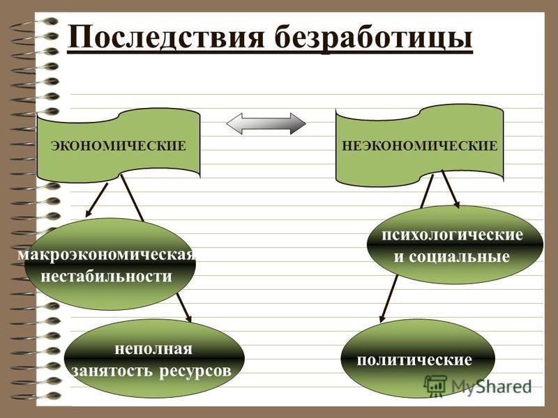 карта последствия безработицы экономические и неэкономические Крыма состав