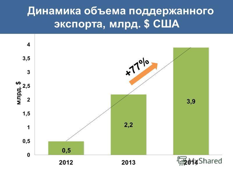 +77% Динамика объема поддержанного экспорта, млрд. $ США