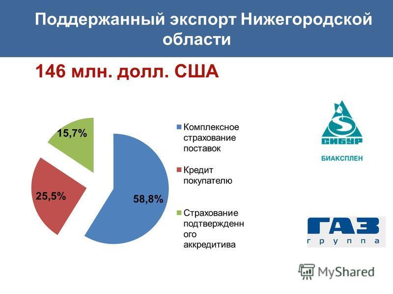 Поддержанный экспорт Нижегородской области 146 млн. долл. США