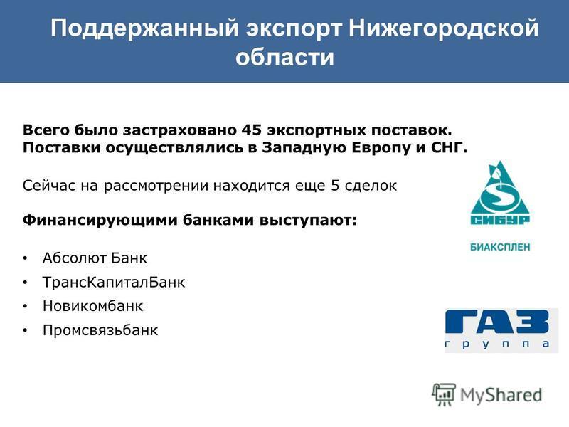Поддержанный экспорт Нижегородской области Всего было застраховано 45 экспортных поставок. Поставки осуществлялись в Западную Европу и СНГ. Сейчас на рассмотрении находится еще 5 сделок Финансирующими банками выступают: Абсолют Банк Транс КапиталБанк