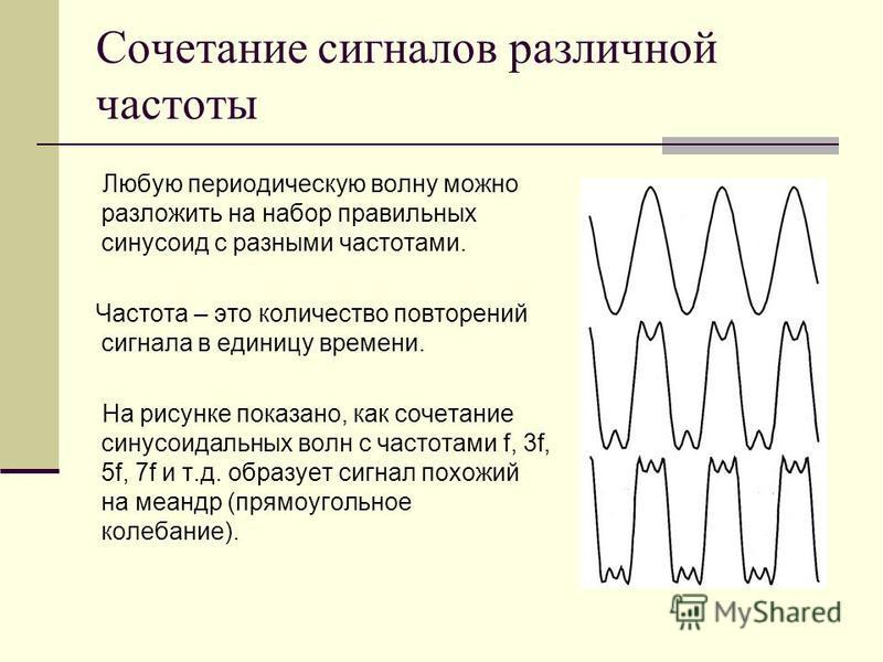 Сочетание сигналов различной частоты Любую периодическую волну можно разложить на набор правильных синусоид с разными частотами. Частота – это количество повторений сигнала в единицу времени. На рисунке показано, как сочетание синусоидальных волн с ч