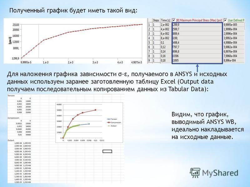 Полученный график будет иметь такой вид: Для наложения графика зависимости σ-ε, получаемого в ANSYS и исходных данных используем заранее заготовленную таблицу Excel (Output data получаем последовательным копированием данных из Tabular Data): Видим, ч