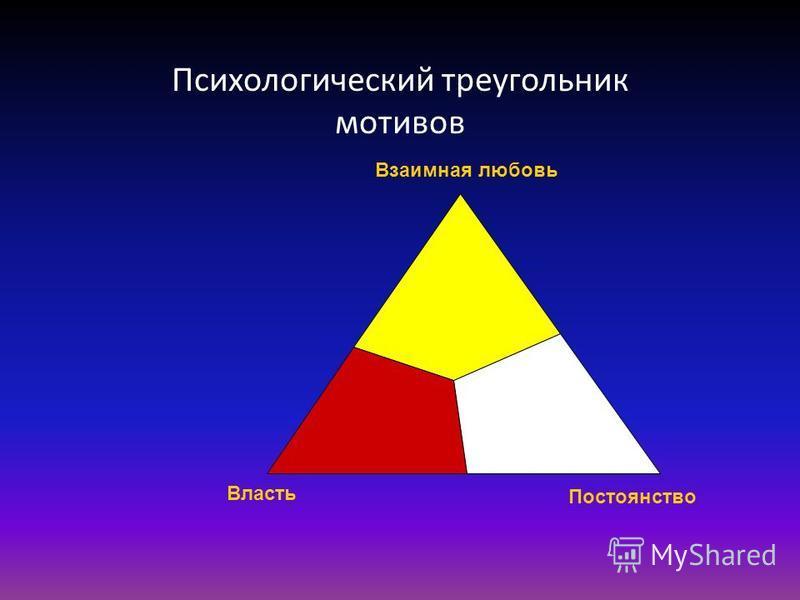 Психологический треугольник мотивов Власть Взаимная любовь Постоянство