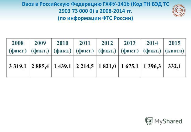 Ввоз в Российскую Федерацию ГХФУ-141b (Код ТН ВЭД ТС 2903 73 000 0) в 2008-2014 гг. (по информации ФТС России) 2008 (факт.) 2009 (факт.) 2010 (факт.) 2011 (факт.) 2012 (факт.) 2013 (факт.) 2014 (факт.) 2015 (квота) 3 319,12 885,41 439,12 214,51 821,0
