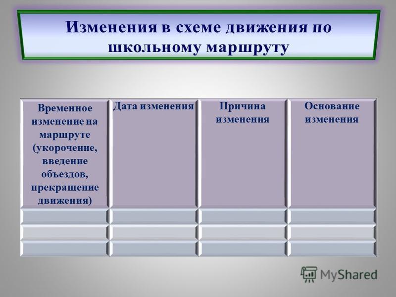 Временное изменение на маршруте (укорочение, введение объездов, прекращение движения) Дата изменения Причина изменения Основание изменения