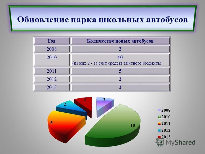 Год Количество новых автобусов 20082 201010 (из них 2 - за счет средств местного бюджета) 20115 20122 20132