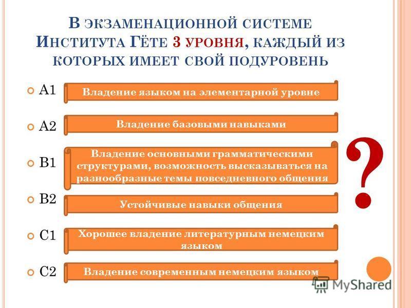 В ЭКЗАМЕНАЦИОННОЙ СИСТЕМЕ И НСТИТУТА Г ЁТЕ 3 УРОВНЯ, КАЖДЫЙ ИЗ КОТОРЫХ ИМЕЕТ СВОЙ ПОДУРОВЕНЬ А1 А2 В1 В2 С1 С2 Владение языком на элементарной уровне Владение базовыми навыками Владение основными грамматическими структурами, возможность высказываться