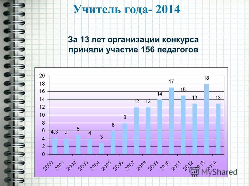 Учитель года- 2014 За 13 лет организации конкурса приняли участие 156 педагогов
