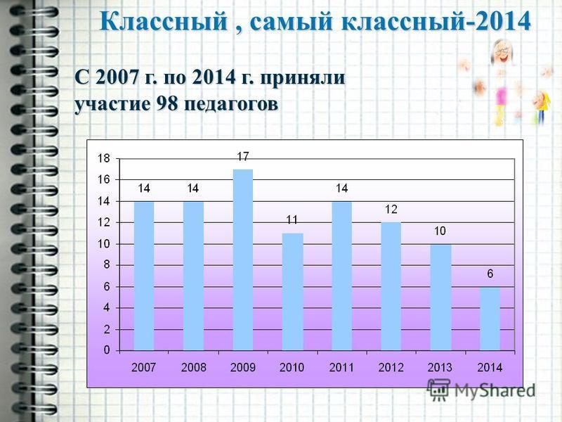 Классный, самый классный-2014 С 2007 г. по 2014 г. приняли участие 98 педагогов