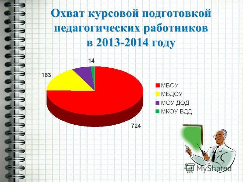 Охват курсовой подготовкой педагогических работников в 2013-2014 году