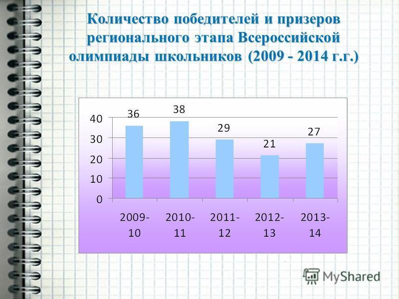 Количество победителей и призеров регионального этапа Всероссийской олимпиады школьников (2009 - 2014 г.г.)