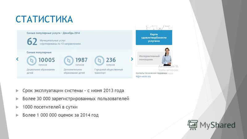 СТАТИСТИКА Срок эксплуатации системы – с июня 2013 года Более 30 000 зарегистрированных пользователей 1000 посетителей в сутки Более 1 000 000 оценок за 2014 год