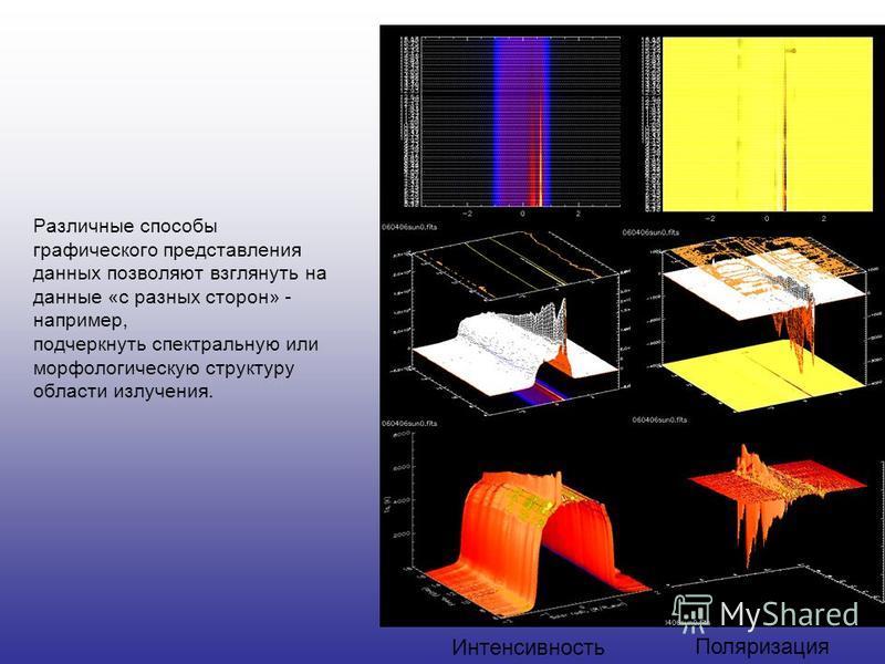 Различные способы графического представления данных позволяют взглянуть на данные «с разных сторон» - например, подчеркнуть спектральную или морфологическую структуру области излучения. Интенсивность Поляризация