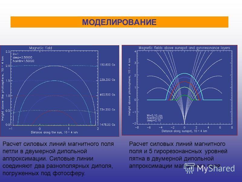МОДЕЛИРОВАНИЕ Расчет силовых линий магнитного поля петли в двумерной дипольной аппроксимации. Силовые линии соединяют два разнополярных диполя, погруженных под фотосферу. Расчет силовых линий магнитного поля и 5 гирорезонансных уровней пятна в двумер