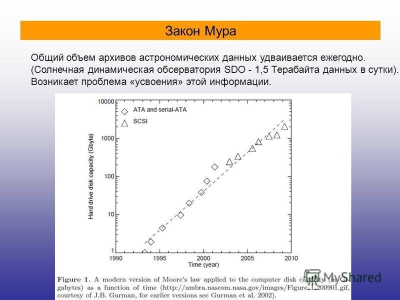Общий объем архивов астрономических данных удваивается ежегодно. (Солнечная динамическая обсерватория SDO - 1,5 Терабайта данных в сутки). Возникает проблема «усвоения» этой информации. Закон Мура