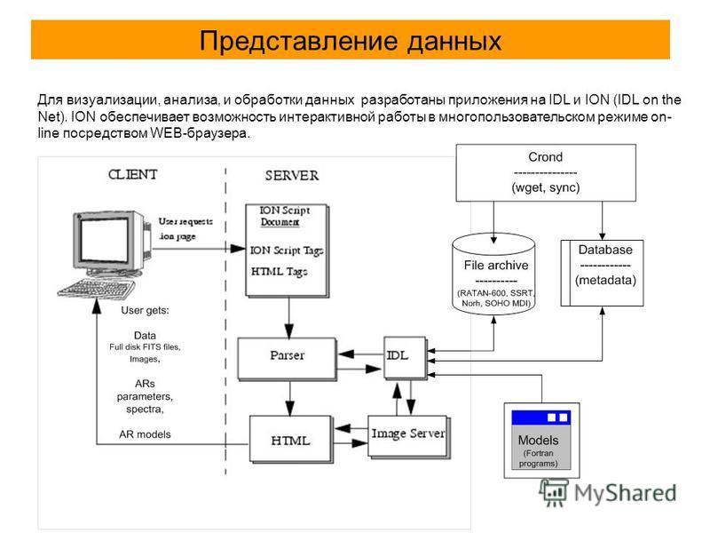 Представление данных Для визуализации, анализа, и обработки данных разработаны приложения на IDL и ION (IDL on the Net). ION обеспечивает возможность интерактивной работы в многопользовательском режиме on- line посредством WEB-браузера.